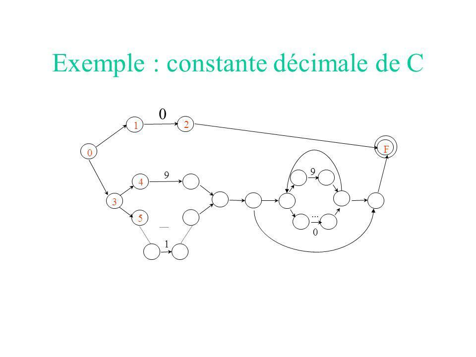 Exemple : constante décimale de C 0 1 2 F 3 4 5 1 9... 0 9 0