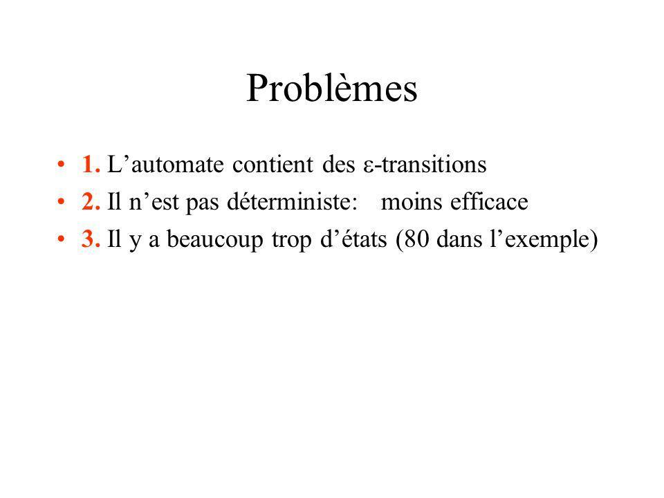 Problèmes 1. Lautomate contient des -transitions 2. Il nest pas déterministe: moins efficace 3. Il y a beaucoup trop détats (80 dans lexemple)