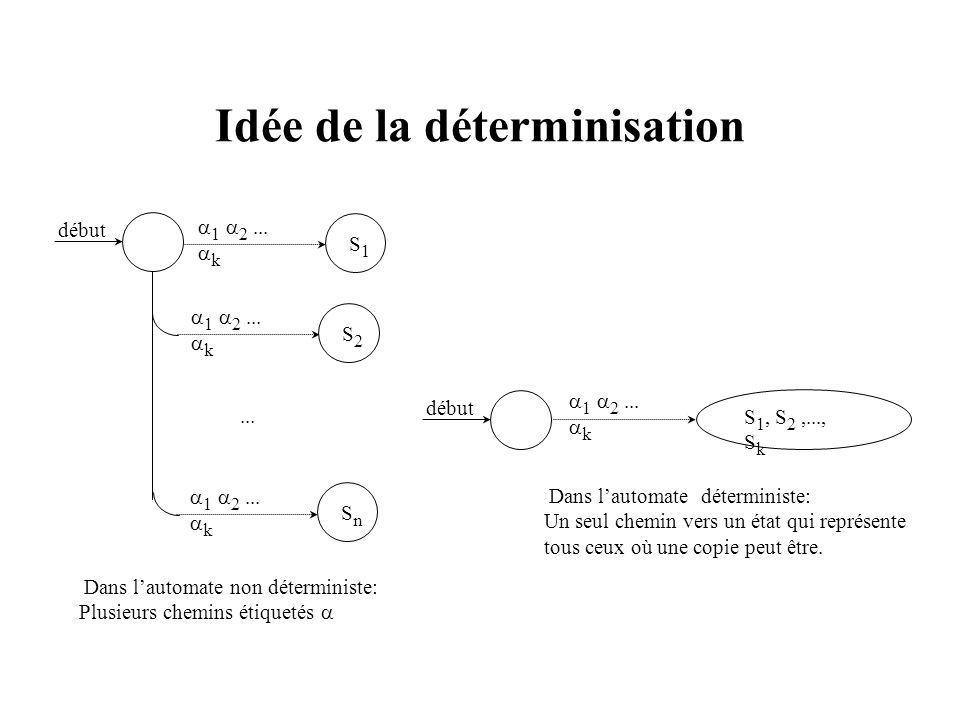 Idée de la déterminisation début 1 2... k S 1, S 2,..., S k Dans lautomate déterministe: Un seul chemin vers un état qui représente tous ceux où une c
