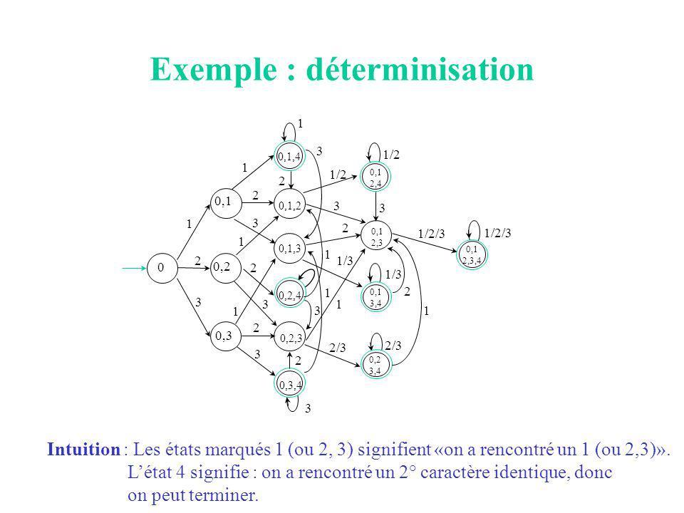 Exemple : déterminisation 3 0 2 1 3 0,1 1/2 0,2 0,3 0,1,4 0,1,2 0,1,3 0,2,4 0,2,3 0,3,4 2 1 2 3 1 2 1 2 3 3 2 1/2 3 3 1 1 2/3 1 1/3 2 3 1 3 0,1 2,4 0,1 2,3 0,1 3,4 0,2 3,4 1/3 2/3 1/2/3 2 1 0,1 2,3,4 Intuition : Les états marqués 1 (ou 2, 3) signifient «on a rencontré un 1 (ou 2,3)».
