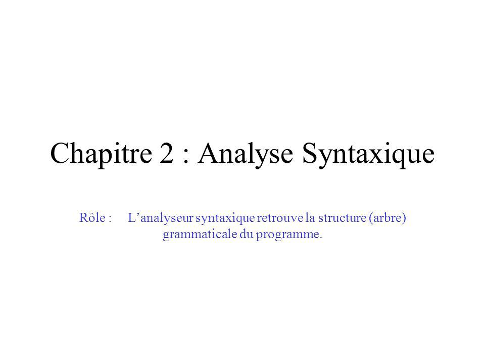 Chapitre 2 : Analyse Syntaxique Rôle :Lanalyseur syntaxique retrouve la structure (arbre) grammaticale du programme.