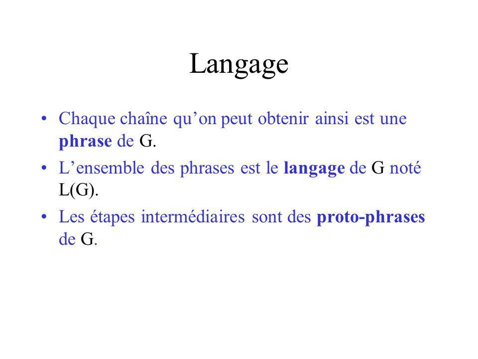 Langage Chaque chaîne quon peut obtenir ainsi est une phrase de G. Lensemble des phrases est le langage de G noté L(G). Les étapes intermédiaires sont