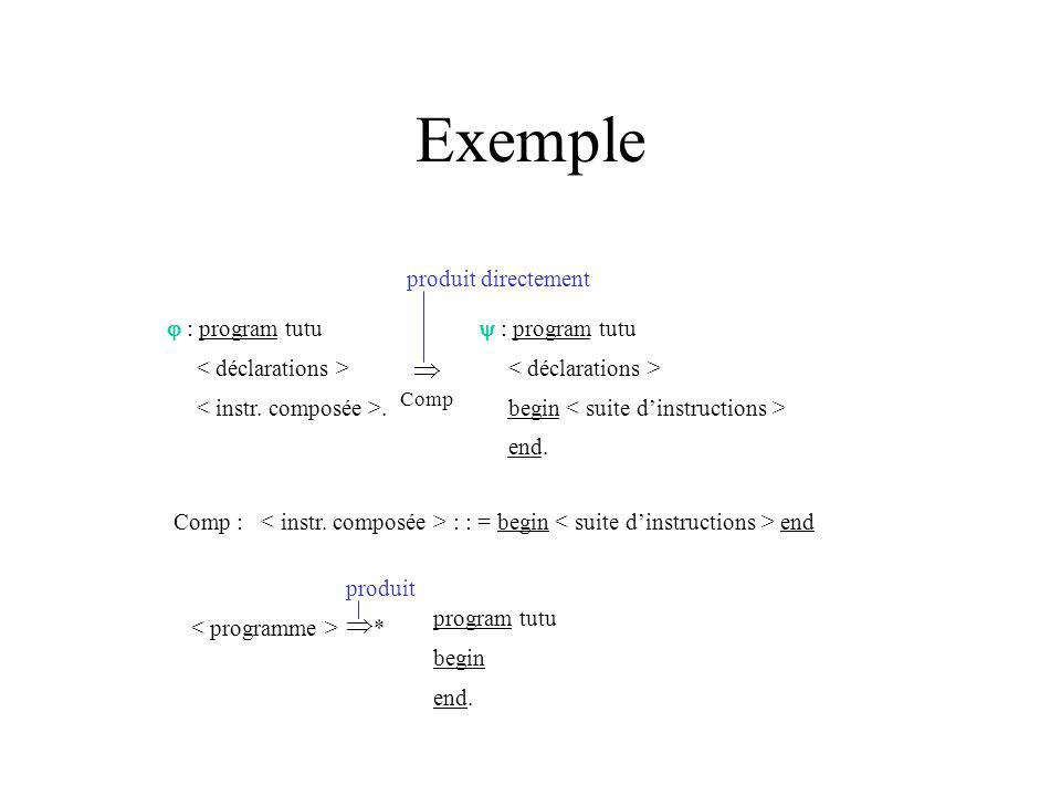 Exemple : program tutu. : program tutu begin end.