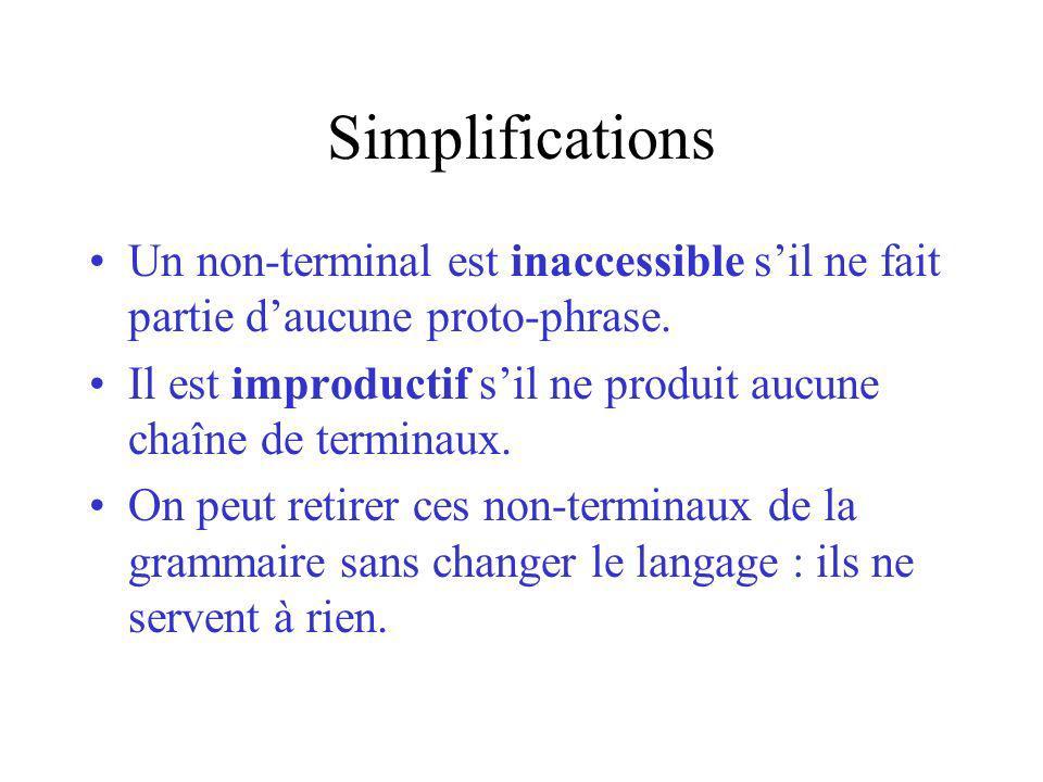 Simplifications Un non-terminal est inaccessible sil ne fait partie daucune proto-phrase. Il est improductif sil ne produit aucune chaîne de terminaux
