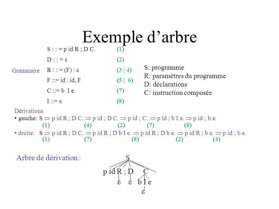 Exemple darbre S : : = p id R ; D C.(1) D : : = (2) R : : = (F) | (3 | 4) F ::= id | id, F(5 | 6) C ::= b I e(7) I ::= (8) Dérivations gauche: S p id R ; D C.