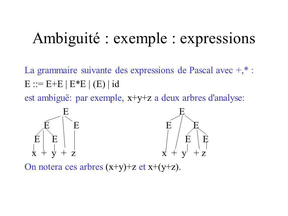 Ambiguité : exemple : expressions La grammaire suivante des expressions de Pascal avec +,* : E ::= E+E | E*E | (E) | id est ambiguë: par exemple, x+y+