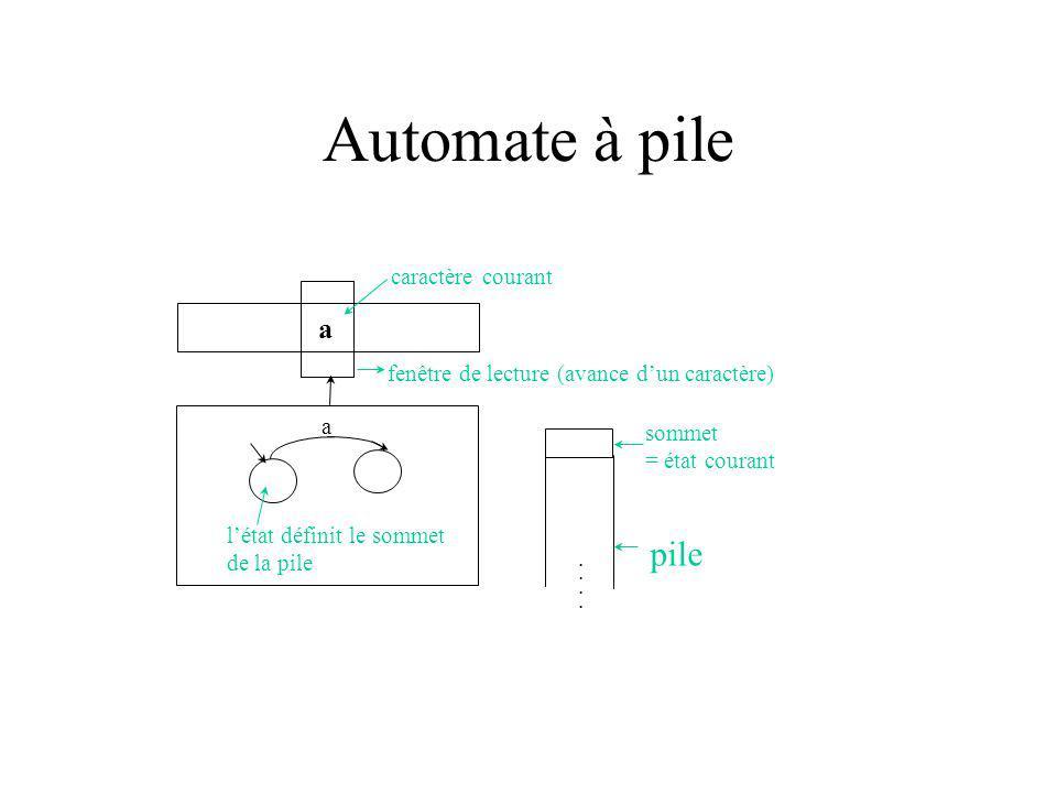 Automate à pile a caractère courant fenêtre de lecture (avance dun caractère)........ sommet = état courant pile a létat définit le sommet de la pile