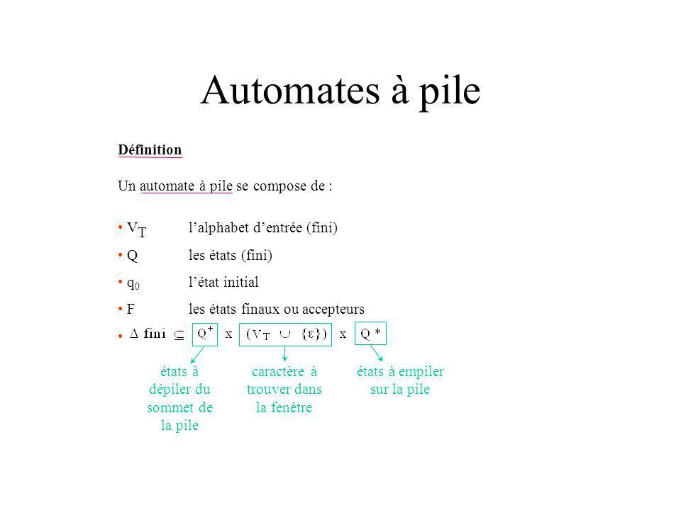 Automates à pile Définition Un automate à pile se compose de : V T lalphabet dentrée (fini) Q les états (fini) q 0 létat initial Fles états finaux ou accepteurs caractère à trouver dans la fenêtre états à dépiler du sommet de la pile états à empiler sur la pile