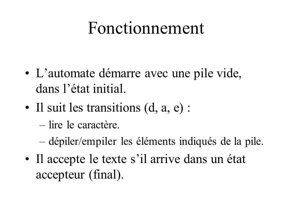 Fonctionnement Lautomate démarre avec une pile vide, dans létat initial. Il suit les transitions (d, a, e) : –lire le caractère. –dépiler/empiler les