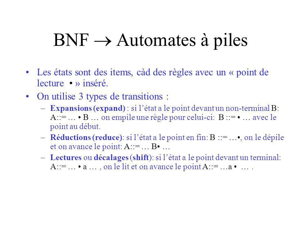 BNF Automates à piles Les états sont des items, càd des règles avec un « point de lecture » inséré. On utilise 3 types de transitions : –Expansions (e