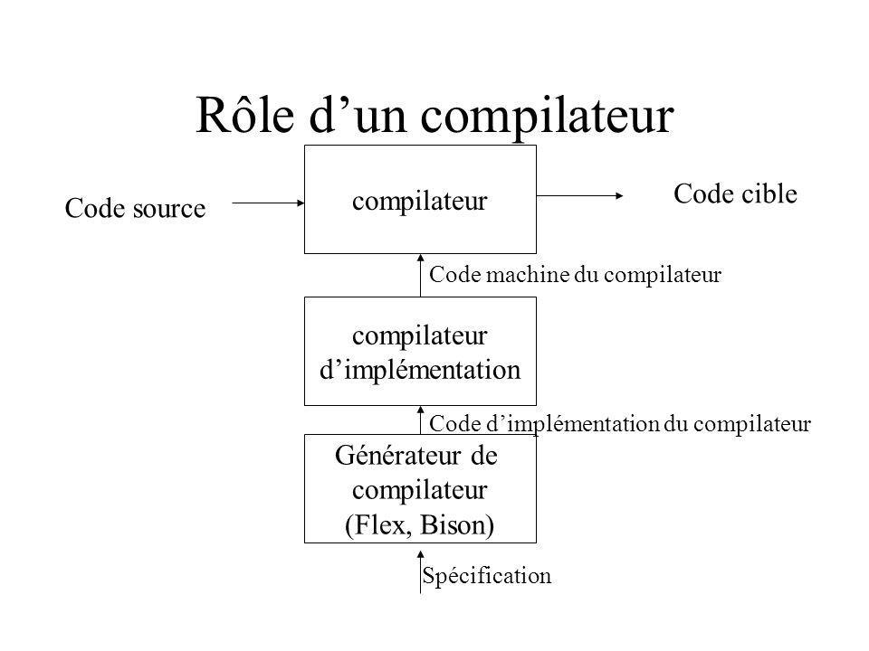 Rôle dun compilateur compilateur Code source Code cible Code machine du compilateur compilateur dimplémentation Générateur de compilateur (Flex, Bison) Code dimplémentation du compilateur Spécification