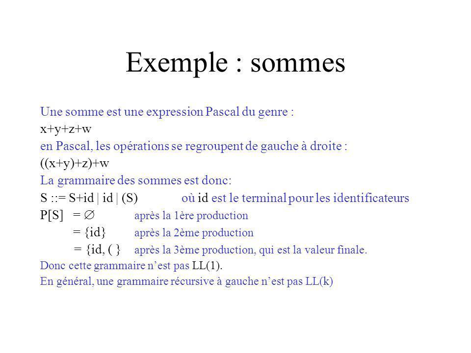 Exemple : sommes Une somme est une expression Pascal du genre : x+y+z+w en Pascal, les opérations se regroupent de gauche à droite : ((x+y)+z)+w La grammaire des sommes est donc: S ::= S+id | id | (S)où id est le terminal pour les identificateurs P[S] = après la 1ère production = {id} après la 2ème production = {id, ( } après la 3ème production, qui est la valeur finale.