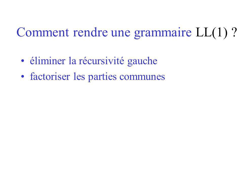Comment rendre une grammaire LL(1) ? éliminer la récursivité gauche factoriser les parties communes