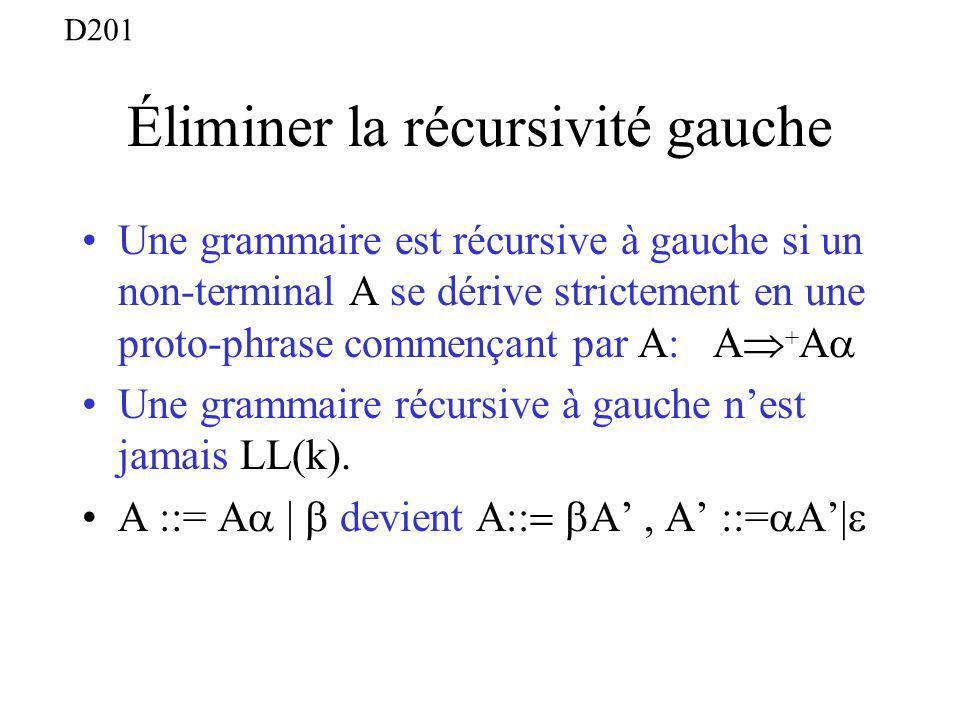 Éliminer la récursivité gauche Une grammaire est récursive à gauche si un non-terminal A se dérive strictement en une proto-phrase commençant par A: A + A Une grammaire récursive à gauche nest jamais LL(k).