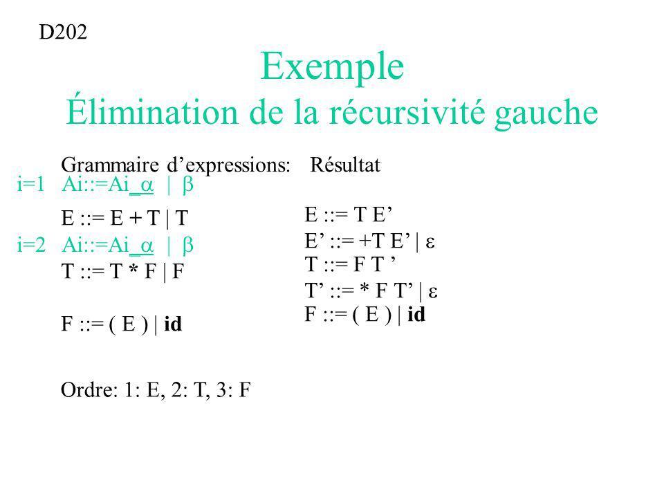 Exemple Élimination de la récursivité gauche Grammaire dexpressions: E ::= E + T | T T ::= T * F | F F ::= ( E ) | id D202 Ordre: 1: E, 2: T, 3: F i=1 Ai::=Ai | E ::= T E E ::= +T E | i=2 Ai::=Ai | T ::= F T T ::= * F T | F ::= ( E ) | id Résultat