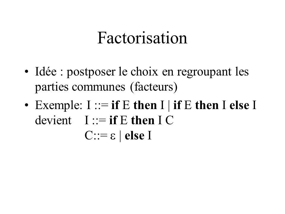 Factorisation Idée : postposer le choix en regroupant les parties communes (facteurs) Exemple: I ::= if E then I | if E then I else I devient I ::= if E then I C C::= | else I