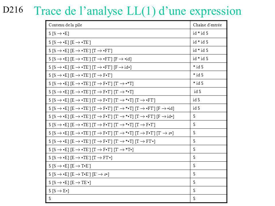 Trace de lanalyse LL(1) dune expression Contenu de la pileChaîne d entrée $ [S E] id * id $ $ [S E] [E TE ] id * id $ $ [S E] [E TE ] [T FT ] id * id $ $ [S E] [E TE ] [T FT ] [F id] id * id $ $ [S E] [E TE ] [T FT ] [F id] * id $ $ [S E] [E TE ] [T FT ] * id $ $ [S E] [E TE ] [T FT ] [T *T] * id $ $ [S E] [E TE ] [T FT ] [T *T] id $ $ [S E] [E TE ] [T FT ] [T *T] [T FT ] id $ $ [S E] [E TE ] [T FT ] [T *T] [T FT ] [F id] id $ $ [S E] [E TE ] [T FT ] [T *T] [T FT ] [F id] $ $ [S E] [E TE ] [T FT ] [T *T] [T FT ] $ $ [S E] [E TE ] [T FT ] [T *T] [T FT ] [T ] $ $ [S E] [E TE ] [T FT ] [T *T] [T FT ] $ $ [S E] [E TE ] [T FT ] [T *T] $ $ [S E] [E TE ] [T FT ] $ $ [S E] [E TE ] $ $ [S E] [E TE ] [E ] $ $ [S E] [E TE ] $ $ [S E] $ $$ D216