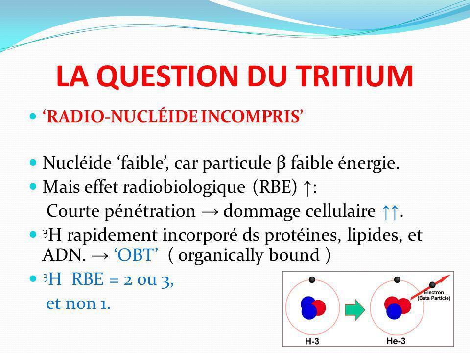 LA QUESTION DU TRITIUM RADIO-NUCLÉIDE INCOMPRIS Nucléide faible, car particule β faible énergie. Mais effet radiobiologique (RBE) : Courte pénétration