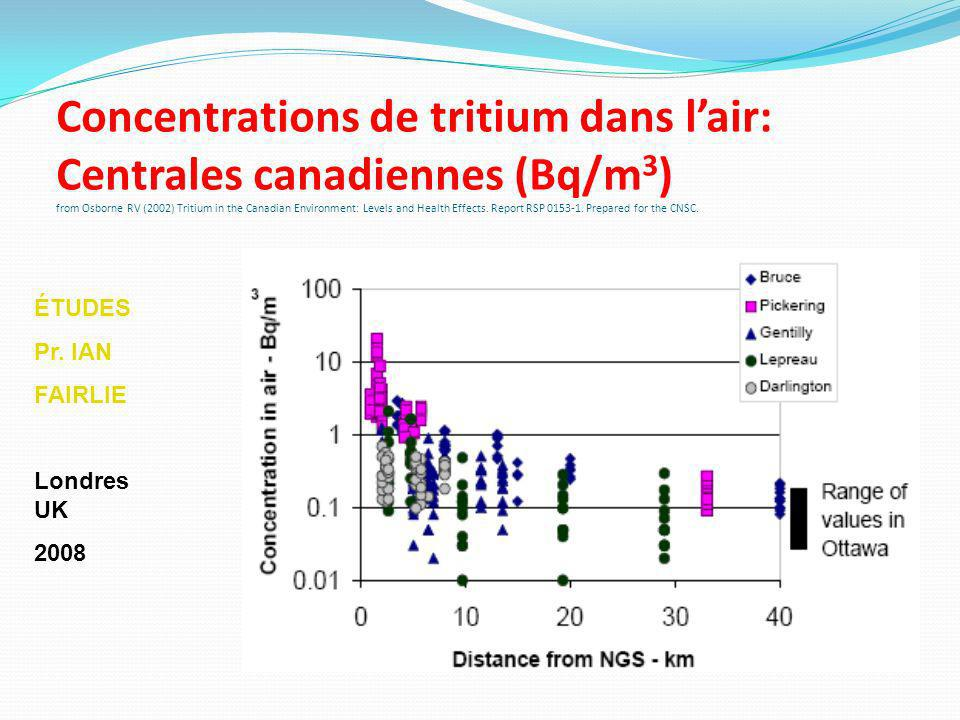 Concentrations de tritium dans lair: Centrales canadiennes (Bq/m 3 ) from Osborne RV (2002) Tritium in the Canadian Environment: Levels and Health Eff