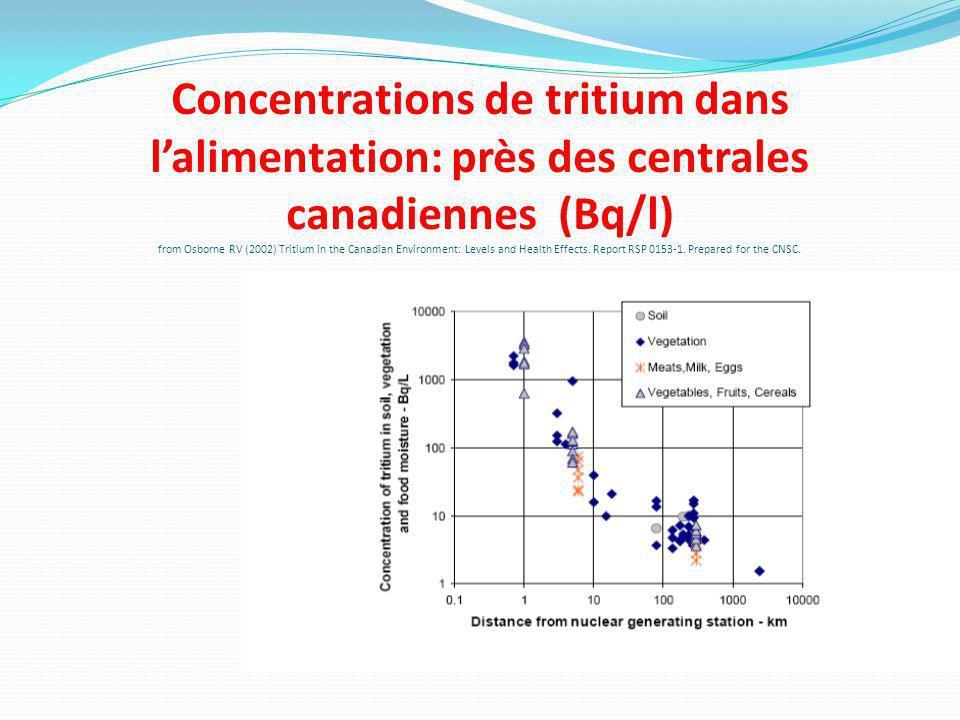 Concentrations de tritium dans lalimentation: près des centrales canadiennes (Bq/l) from Osborne RV (2002) Tritium in the Canadian Environment: Levels