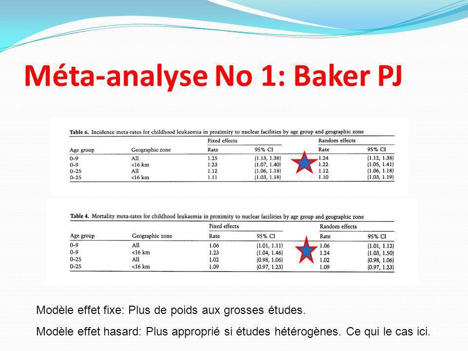 Méta-analyse No 1: Baker PJ Modèle effet fixe: Plus de poids aux grosses études. Modèle effet hasard: Plus approprié si études hétérogènes. Ce qui le