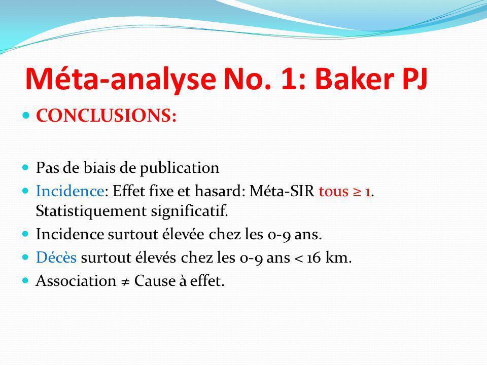 Méta-analyse No. 1: Baker PJ CONCLUSIONS: Pas de biais de publication Incidence: Effet fixe et hasard: Méta-SIR tous 1. Statistiquement significatif.