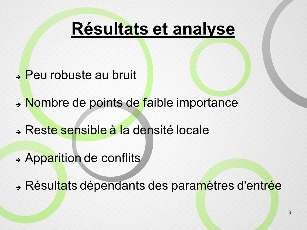 18 Résultats et analyse Peu robuste au bruit Nombre de points de faible importance Reste sensible à la densité locale Apparition de conflits Résultats