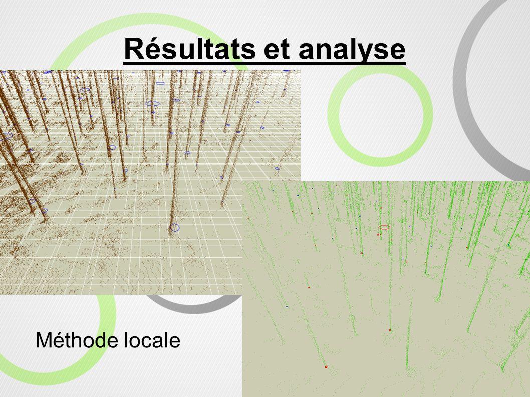 Résultats et analyse Méthode locale