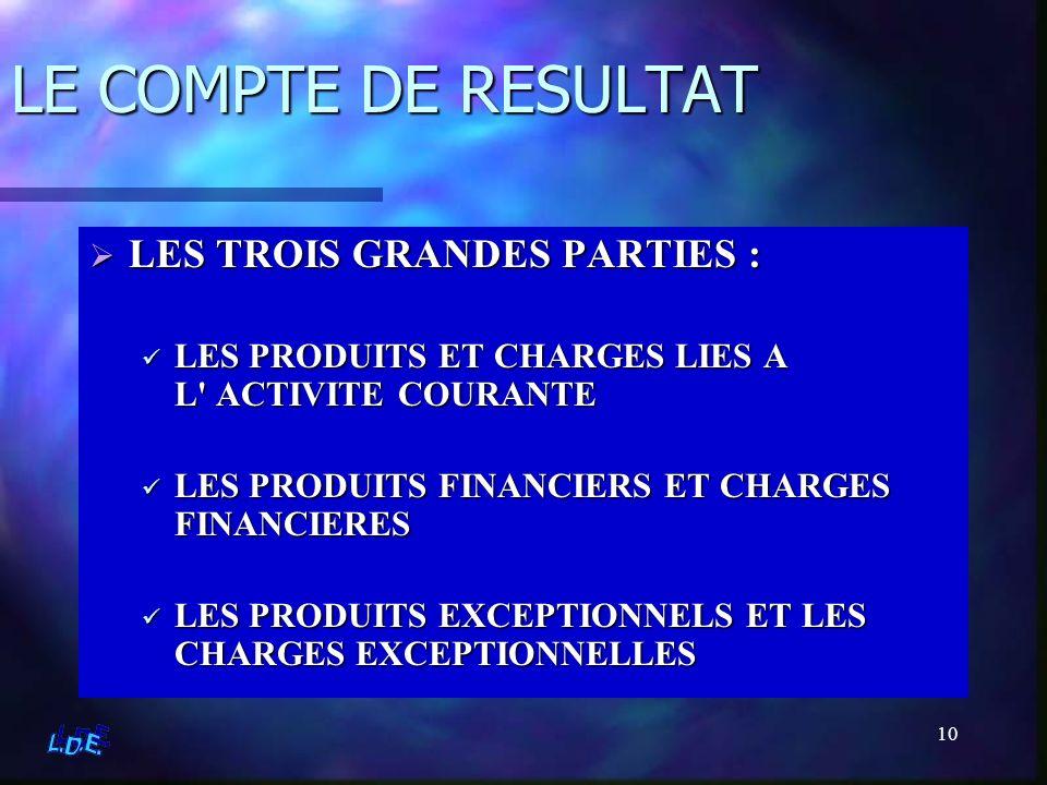 10 LE COMPTE DE RESULTAT LES TROIS GRANDES PARTIES : LES PRODUITS ET CHARGES LIES A L' ACTIVITE COURANTE LES PRODUITS FINANCIERS ET CHARGES FINANCIERE