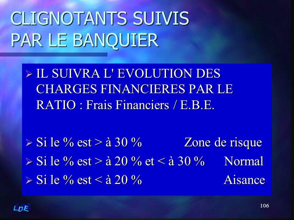 106 CLIGNOTANTS SUIVIS PAR LE BANQUIER IL SUIVRA L' EVOLUTION DES CHARGES FINANCIERES PAR LE RATIO : Frais Financiers / E.B.E. Si le % est > à 30 % Zo