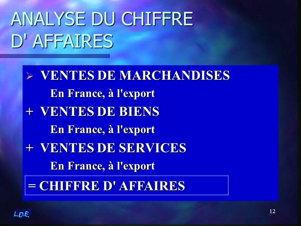 12 ANALYSE DU CHIFFRE D' AFFAIRES V VENTES DE MARCHANDISES En France, à l'export + VENTES DE BIENS En France, à l'export + VENTES DE SERVICES En Franc