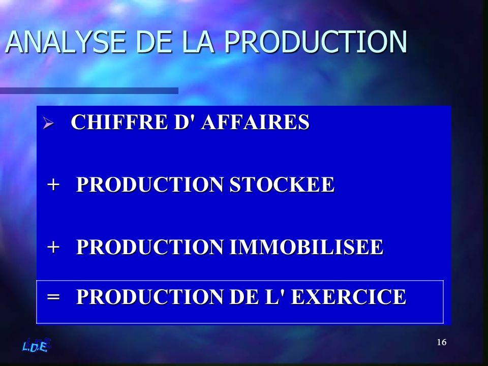 16 ANALYSE DE LA PRODUCTION C CHIFFRE D' AFFAIRES + PRODUCTION STOCKEE + PRODUCTION IMMOBILISEE = PRODUCTION DE L' EXERCICE = PRODUCTION DE L' EXERCIC