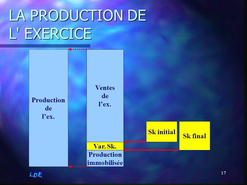 17 LA PRODUCTION DE L' EXERCICE Sk initial Sk final Production de lex. Ventes de lex. Var. Sk. Production immobilisée