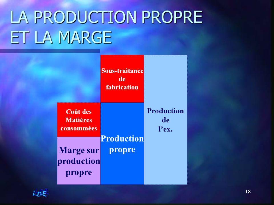 18 LA PRODUCTION PROPRE ET LA MARGE Production de lex. Sous-traitance de fabrication Production propre Coût des Matières consommées Marge sur producti