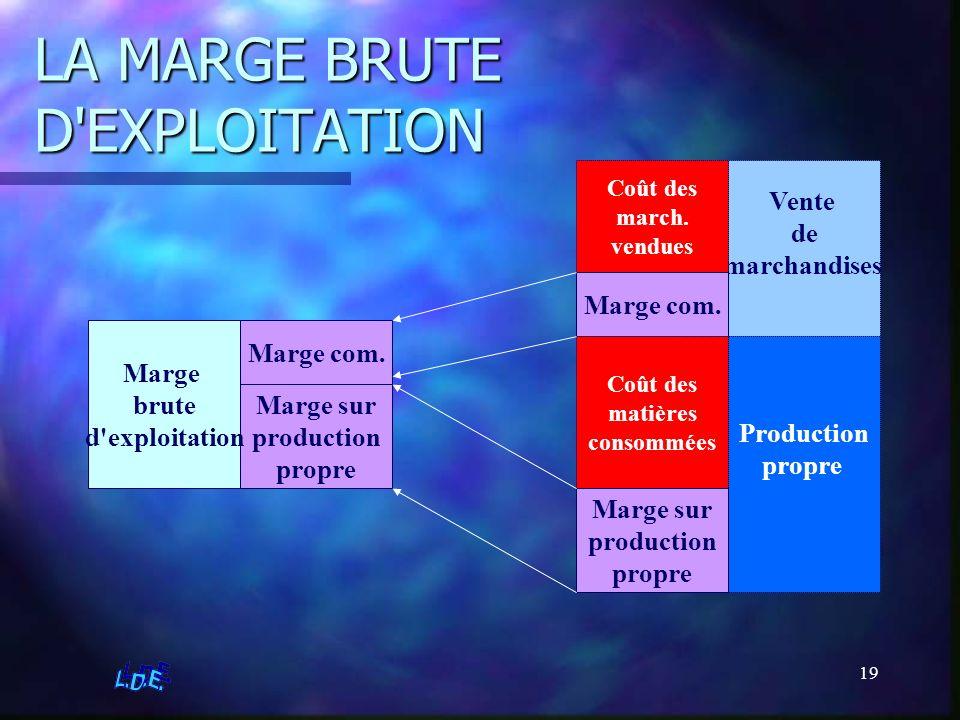 19 LA MARGE BRUTE D'EXPLOITATION Vente de marchandises Coût des march. vendues Marge com. Production propre Coût des matières consommées Marge sur pro