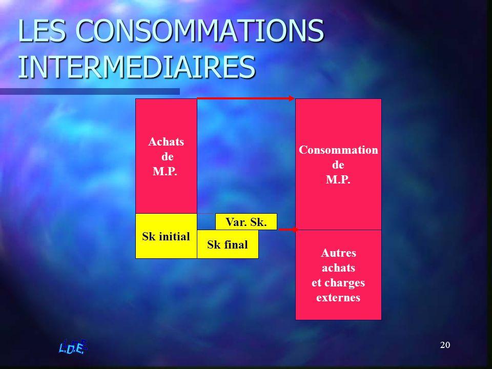 20 LES CONSOMMATIONS INTERMEDIAIRES Sk initial Achats de M.P. Sk final Consommation de M.P. Var. Sk. Autres achats et charges externes