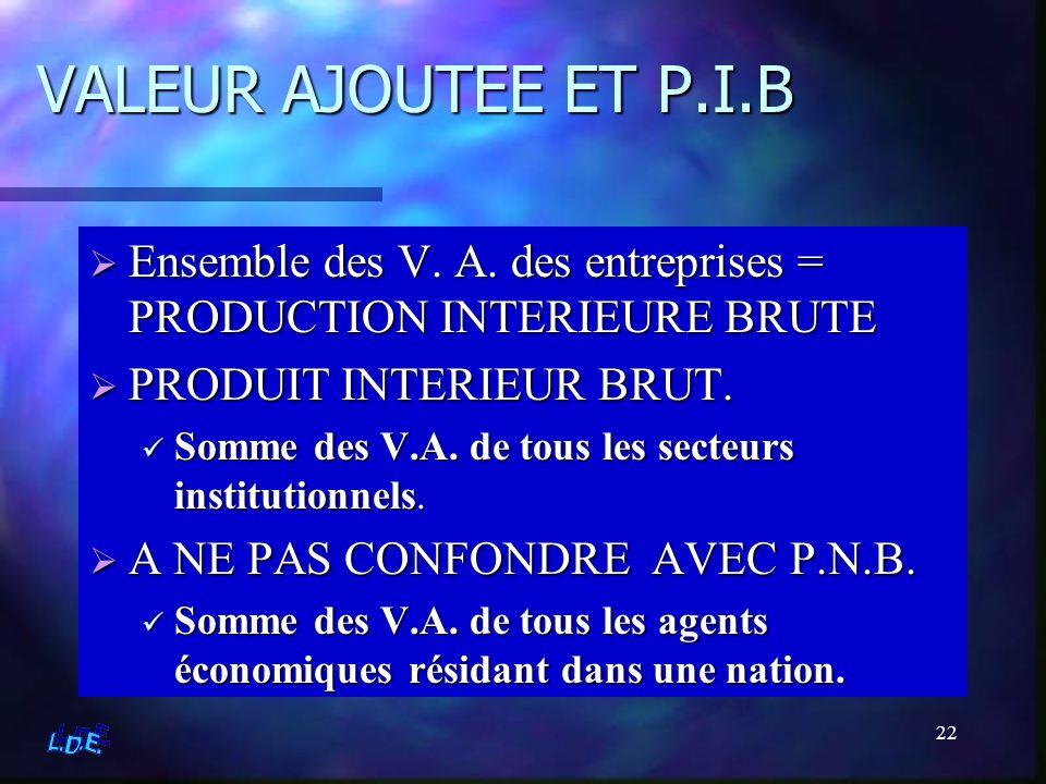 22 VALEUR AJOUTEE ET P.I.B Ensemble des V. A. des entreprises = PRODUCTION INTERIEURE BRUTE PRODUIT INTERIEUR BRUT. Somme des V.A. de tous les secteur