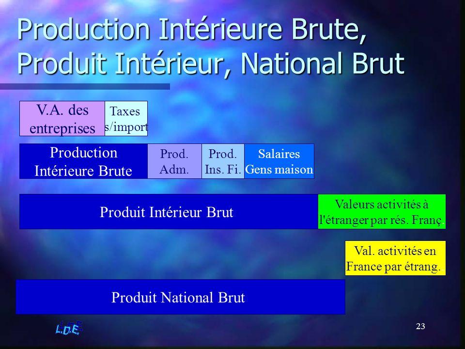 23 Production Intérieure Brute, Produit Intérieur, National Brut V.A. des entreprises Taxes s/import Production Intérieure Brute Prod. Adm. Prod. Ins.