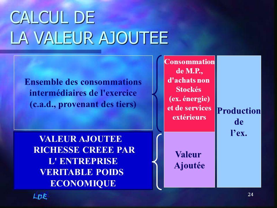 24 CALCUL DE LA VALEUR AJOUTEE Production de lex. Consommation de M.P., d'achats non Stockés (ex. énergie) et de services extérieurs Valeur Ajoutée En