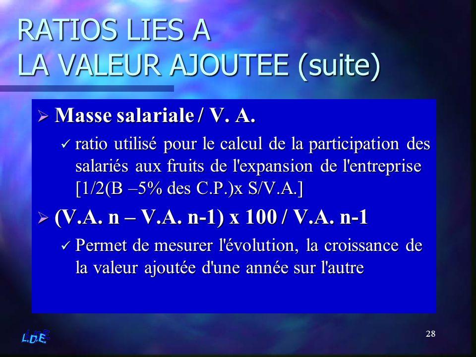 28 RATIOS LIES A LA VALEUR AJOUTEE (suite) Masse salariale / V. A. ratio utilisé pour le calcul de la participation des salariés aux fruits de l'expan
