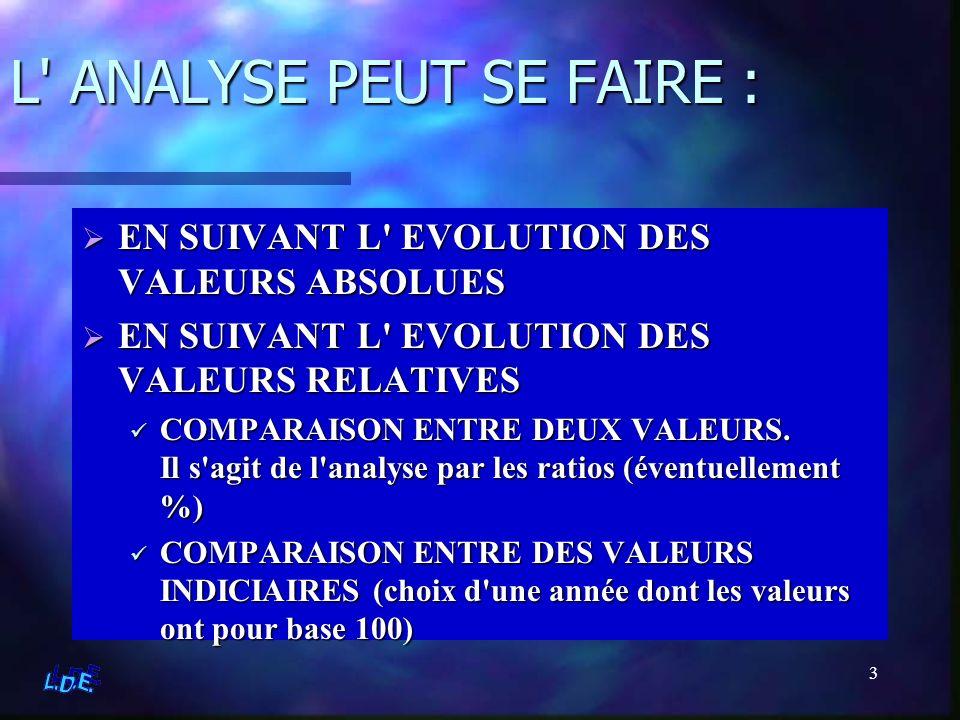 3 L' ANALYSE PEUT SE FAIRE : EN SUIVANT L' EVOLUTION DES VALEURS ABSOLUES EN SUIVANT L' EVOLUTION DES VALEURS RELATIVES COMPARAISON ENTRE DEUX VALEURS