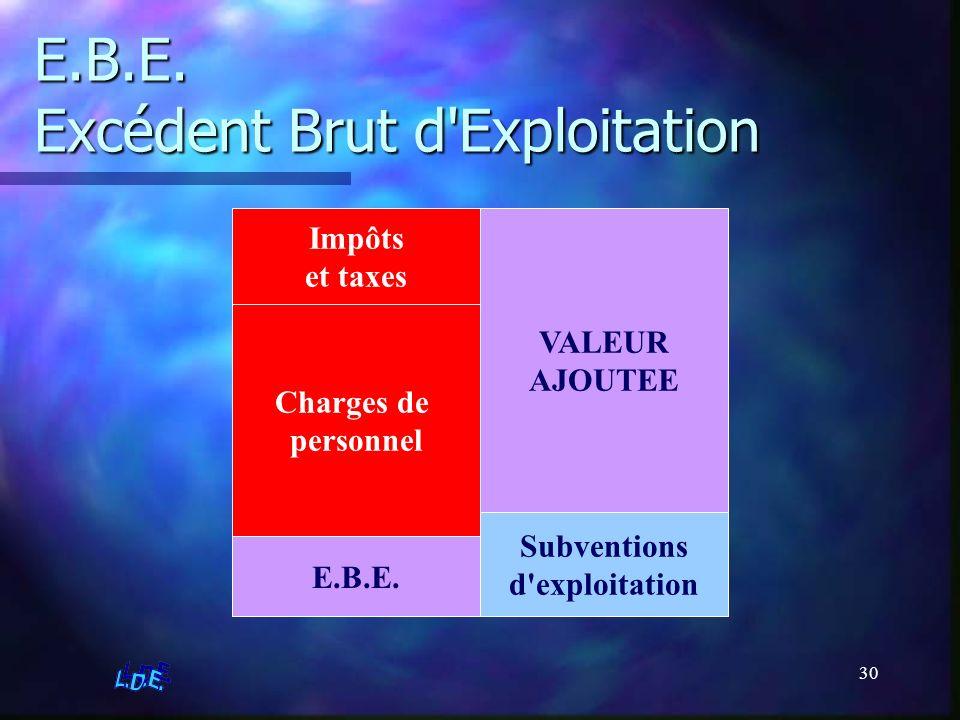 30 E.B.E. Excédent Brut d'Exploitation VALEUR AJOUTEE Subventions d'exploitation Impôts et taxes Charges de personnel E.B.E.