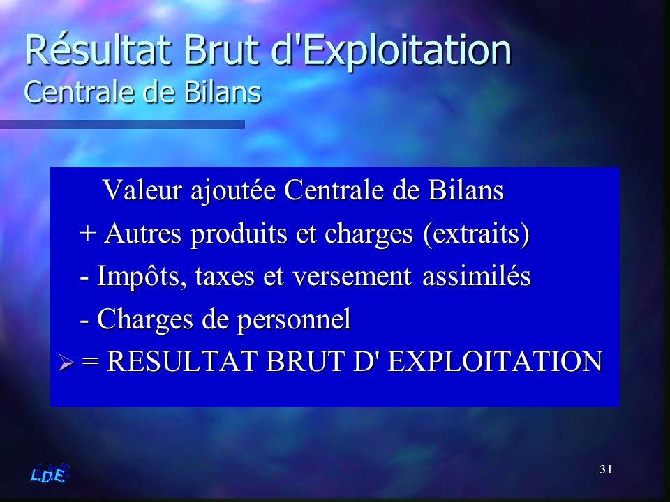 31 Résultat Brut d'Exploitation Centrale de Bilans Valeur ajoutée Centrale de Bilans + Autres produits et charges (extraits) - Impôts, taxes et versem