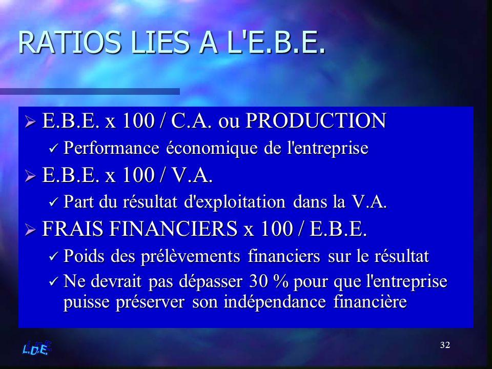 32 RATIOS LIES A L'E.B.E. E.B.E. x 100 / C.A. ou PRODUCTION Performance économique de l'entreprise E.B.E. x 100 / V.A. Part du résultat d'exploitation