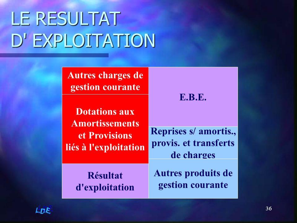 36 LE RESULTAT D' EXPLOITATION E.B.E. Reprises s/ amortis., provis. et transferts de charges Autres produits de gestion courante Dotations aux Amortis
