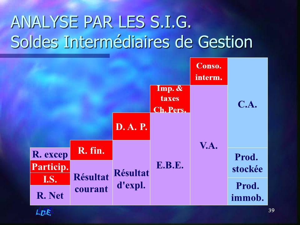 39 ANALYSE PAR LES S.I.G. Soldes Intermédiaires de Gestion C.A. Prod. stockée Prod. immob. Conso. interm. V.A. E.B.E. Résultat courant D. A. P. Résult