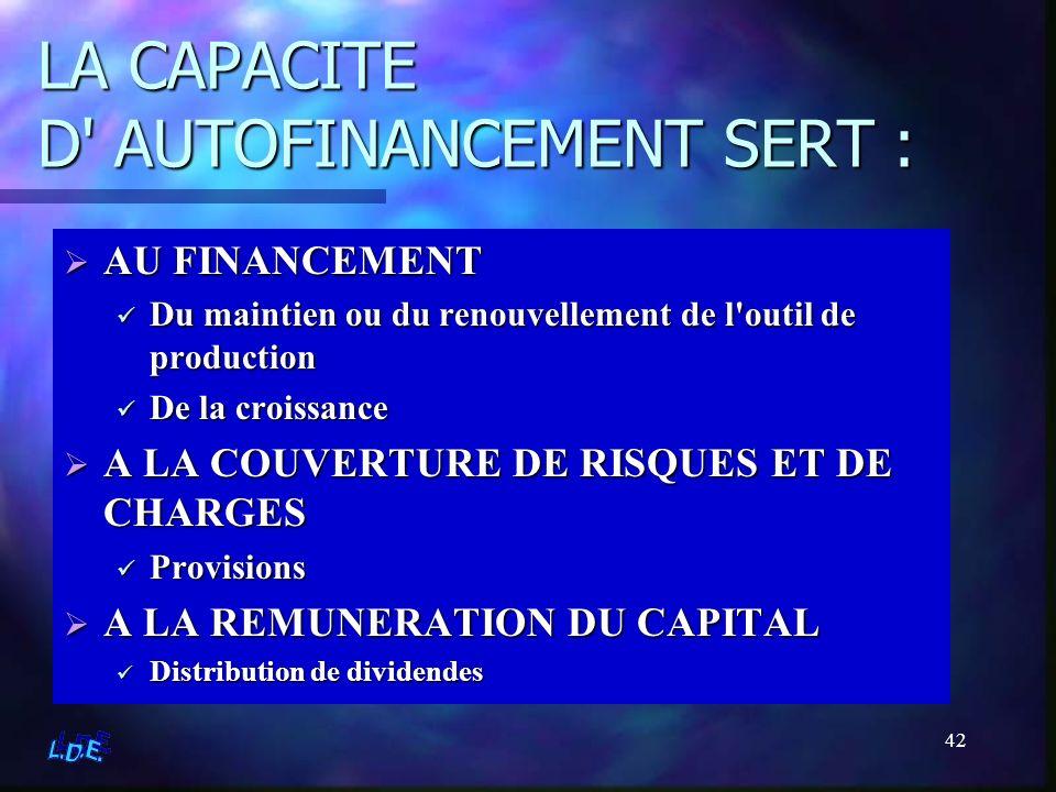 42 LA CAPACITE D' AUTOFINANCEMENT SERT : AU FINANCEMENT Du maintien ou du renouvellement de l'outil de production De la croissance A LA COUVERTURE DE