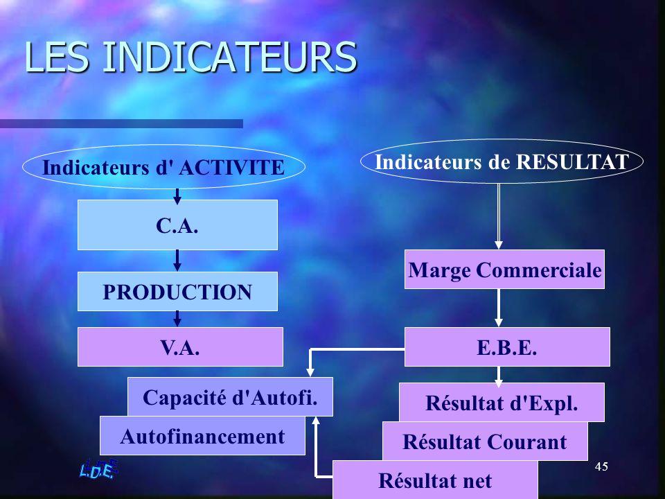 45 LES INDICATEURS Indicateurs d' ACTIVITE Indicateurs de RESULTAT C.A. PRODUCTION V.A. Marge Commerciale E.B.E. Résultat d'Expl. Résultat Courant Rés