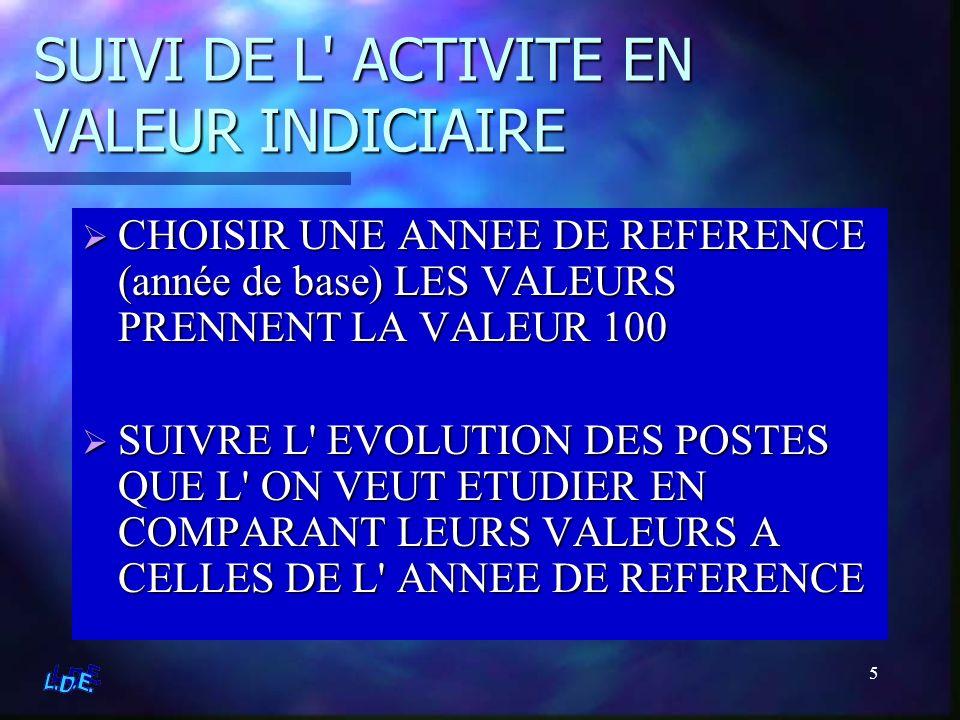 5 SUIVI DE L' ACTIVITE EN VALEUR INDICIAIRE CHOISIR UNE ANNEE DE REFERENCE (année de base) LES VALEURS PRENNENT LA VALEUR 100 SUIVRE L' EVOLUTION DES