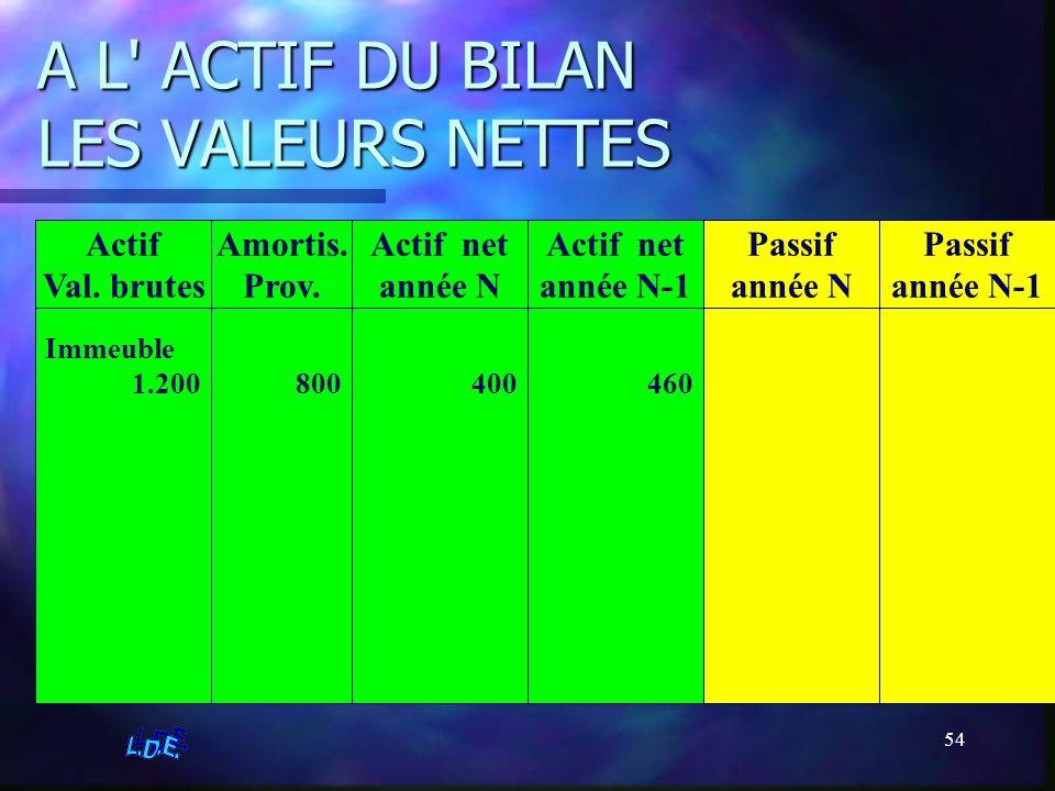 54 A L' ACTIF DU BILAN LES VALEURS NETTES Actif net année N Amortis. Prov. Actif Val. brutes Actif net année N-1 Passif année N Passif année N-1 Immeu